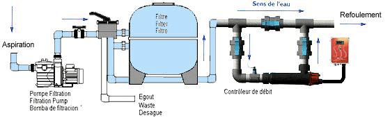 Installation réchauffeur de piscine
